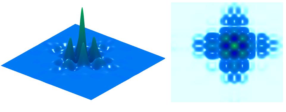 Wavelet representations